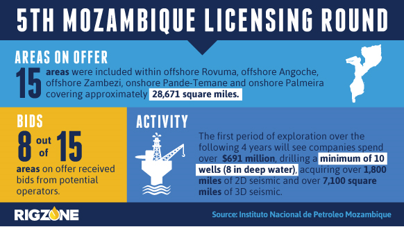 5th-Mozambique-Licensing.png