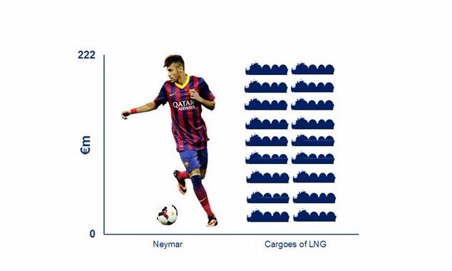 Neymar LNG Cargoes