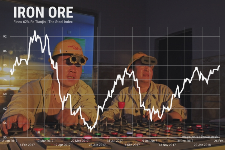 iron-ore-price-feb-26-2018.jpg