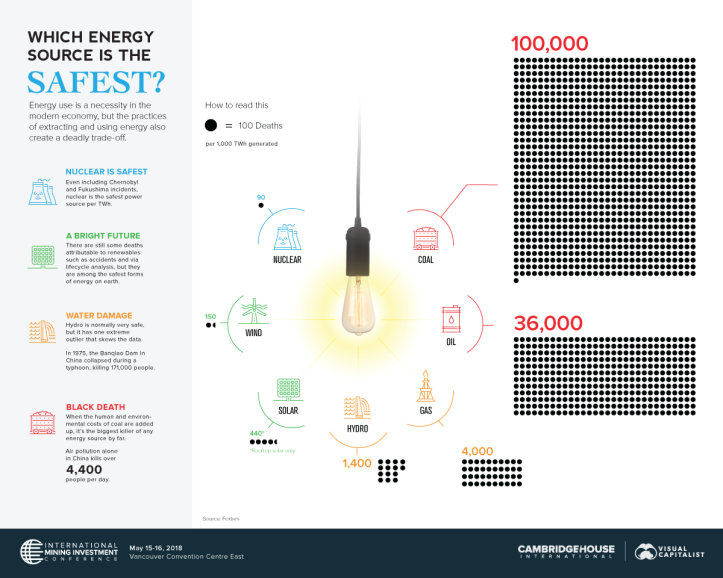 Nuclear Energy - safest-energy-sources.png