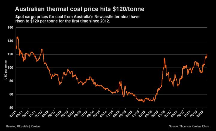 Coal - thermal-coal-price-Reuters-july-5-2018.png